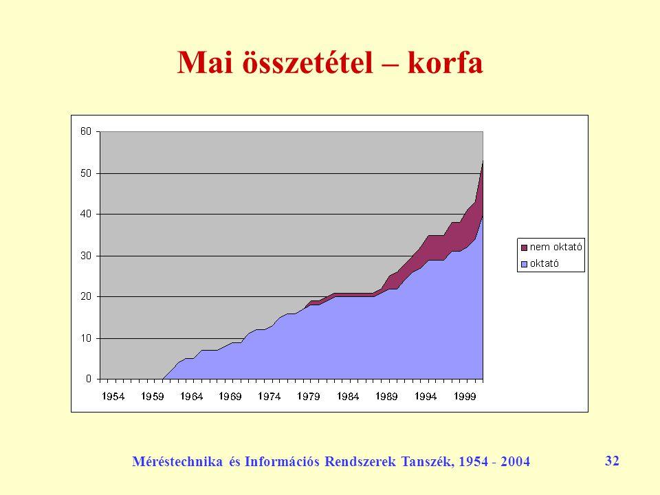 Méréstechnika és Információs Rendszerek Tanszék, 1954 - 2004 32 Mai összetétel – korfa