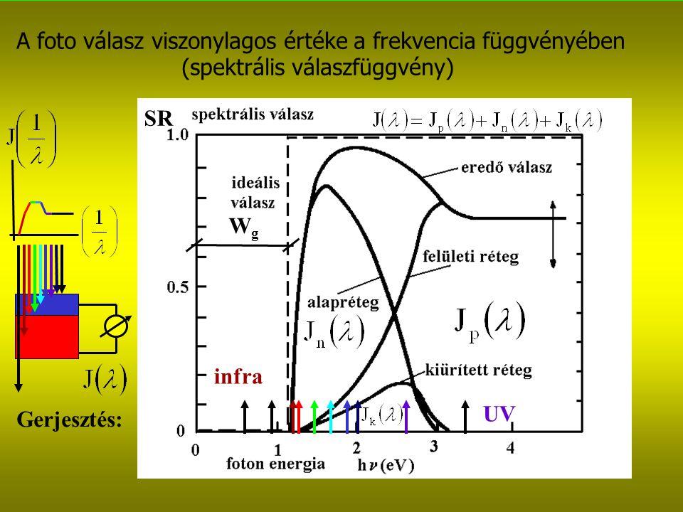 A foto válasz viszonylagos értéke a frekvencia függvényében (spektrális válaszfüggvény) SR Gerjesztés: UV infra WgWg