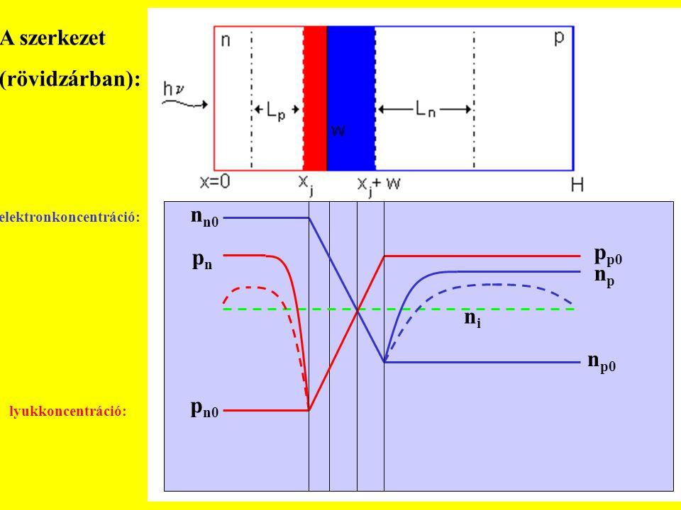   n n0 n p0 npnp nini p p0 p n0 pnpn A szerkezet (rövidzárban): elektronkoncentráció: lyukkoncentráció: