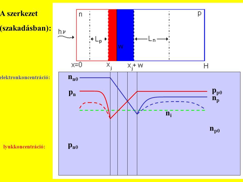   n n0 n p0 npnp nini p p0 p n0 pnpn A szerkezet (szakadásban): elektronkoncentráció: lyukkoncentráció: