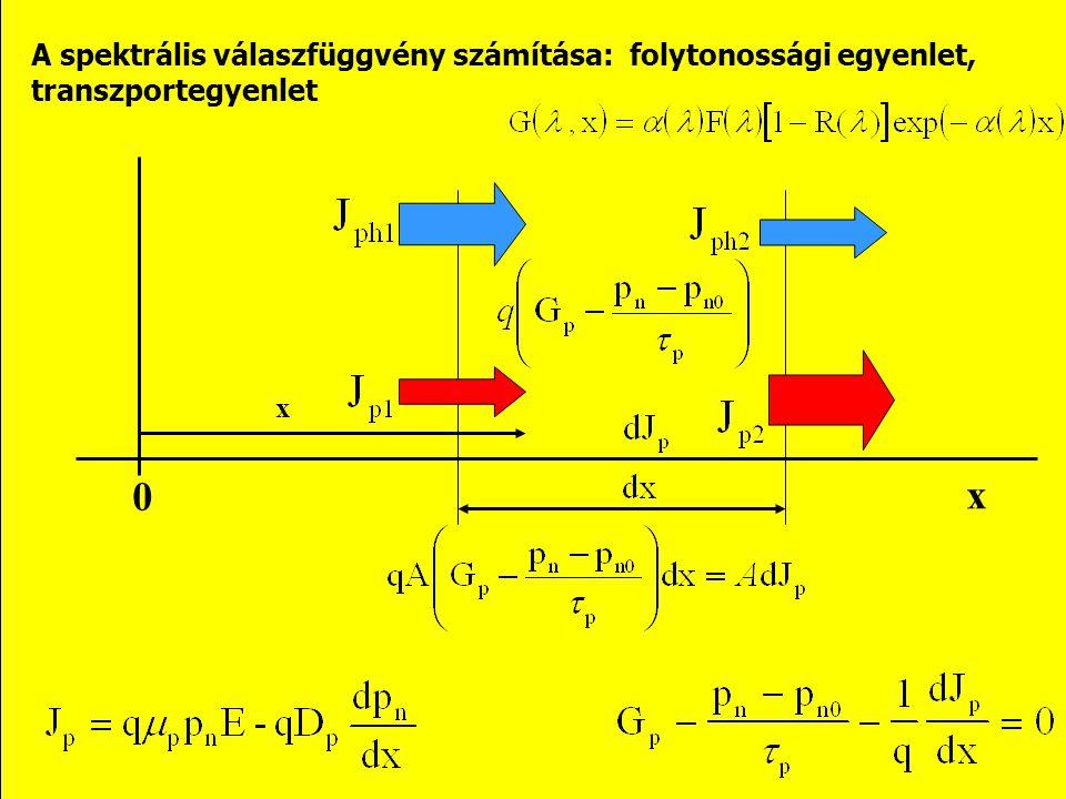 A spektrális válaszfüggvény számítása: folytonossági egyenlet, transzportegyenlet x x 0