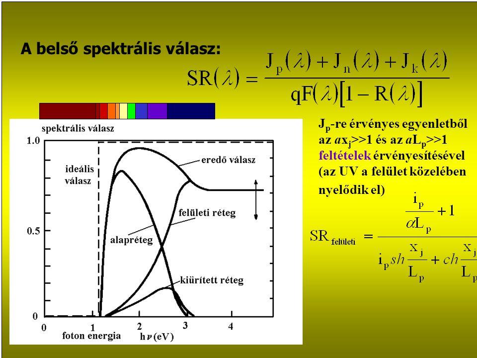 A belső spektrális válasz: J p -re érvényes egyenletből az ax j >>1 és az aL p >>1 feltételek érvényesítésével (az UV a felület közelében nyelődik el)