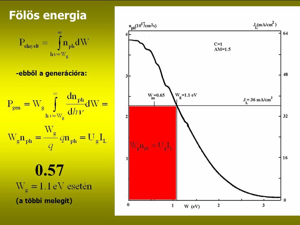 Fölös energia -ebből a generációra: (a többi melegít) 0.57