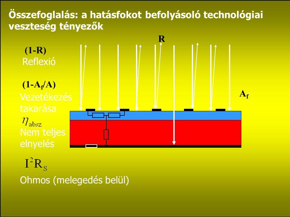 Összefoglalás: a hatásfokot befolyásoló technológiai veszteség tényezők R (1-R) AfAf (1-A f /A) Ohmos (melegedés belül) Reflexió Vezetékezés takarása Nem teljes elnyelés