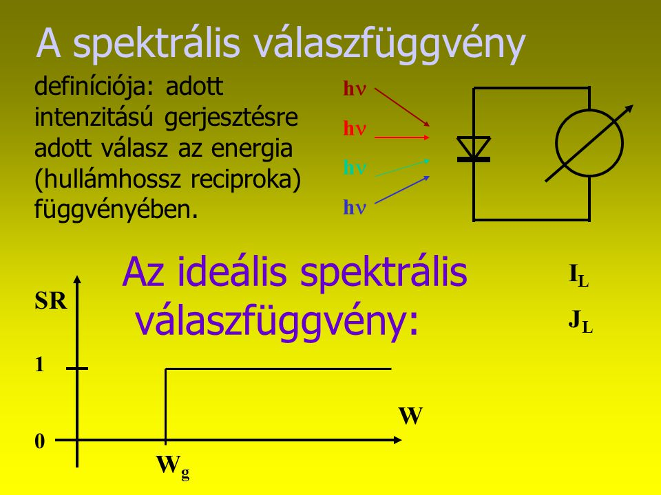"""Fill faktor -a dióda karakterisztika alakjából (nem """"szögletes ) adódóan a maximális teljesítményhez kisebb áram és feszültség tartozik: 0.89"""