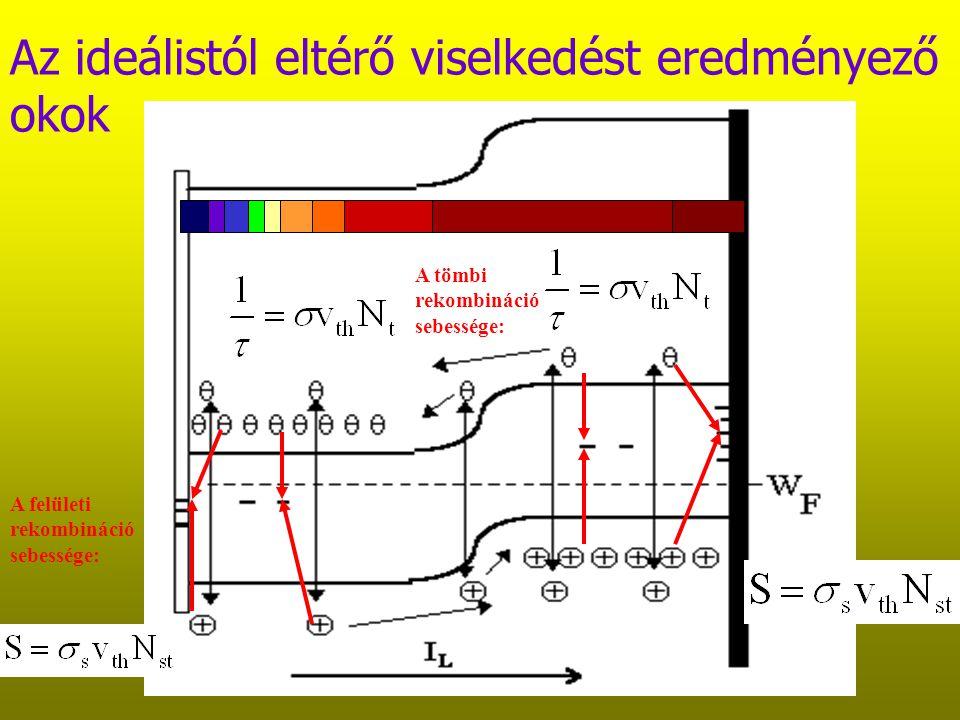 A rekombináció tömbben és a felületen A felületi rekombináció sebessége: A tömbi rekombináció sebessége: Hatáskeresztmetszet (cm 2 ) x termikus határsebesség (cm/s) x csapdasűrűség (1/cm 3 ) Hatáskeresztmetszet (cm 2 ) x termikus határsebesség (cm/s) x csapdasűrűség (1/cm 2 ) n=10 16 p=10 4 p=10 14 nemegyensúlyi