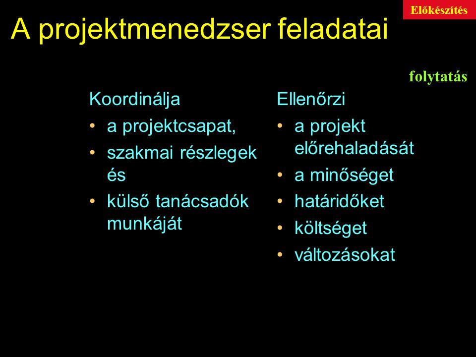 A projektmenedzser feladatai Feladatok definiálása A projekt megvalósításának megtervezése Ráfordítások (idő, költség, erőforrás) meghatározása Különböző részterületek lehatárolása Feladatok szétosztása Alkalmazandó módszerek, eljárások meghatározása Előkészítés
