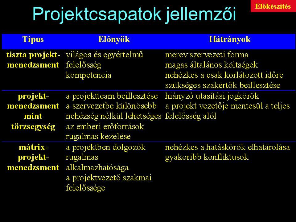 Projektcsapatok jellemzői Előkészítés
