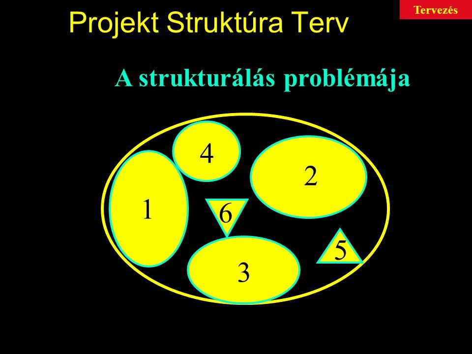 Projekt Struktúra Terv 1 2 3 4 5 6 A strukturálás problémája Tervezés