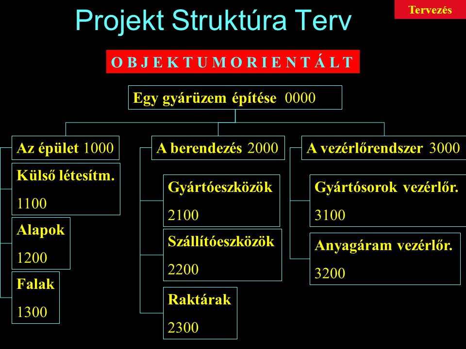 Projekt Struktúra Terv Objektumorientált rendszerstruktúra szerint tagolva pl.