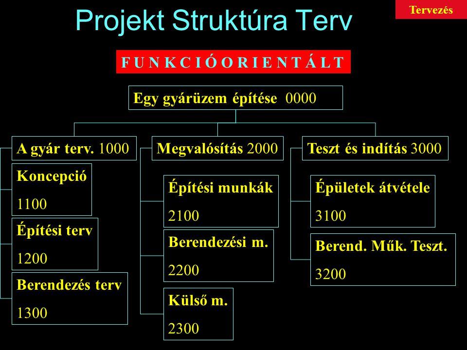 Projekt Struktúra Terv O B J E K T U M O R I E N T Á L T Egy gyárüzem építése 0000 Az épület 1000A berendezés 2000A vezérlőrendszer 3000 Külső létesítm.