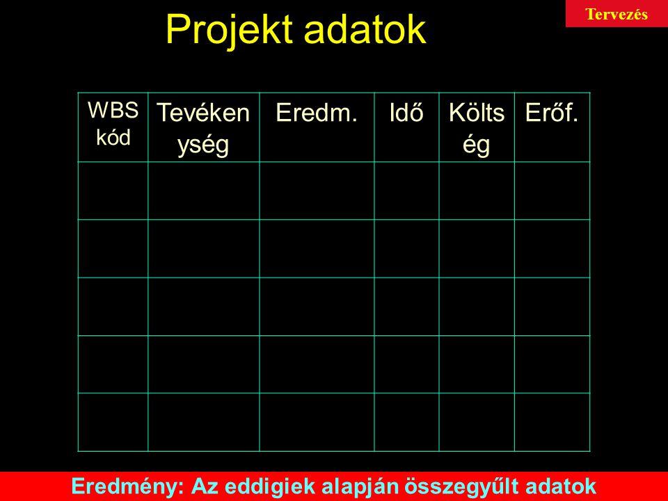 Projekt adatok WBS kód Tevéken ység Eredm.IdőKölts ég Erőf.