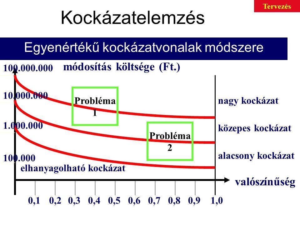 Kockázatelemzés Egyenértékű kockázatvonalak módszere valószínűség módosítás költsége (Ft.) nagy kockázat közepes kockázat alacsony kockázat elhanyagolható kockázat 0,10,20,30,40,50,60,70,80,91,0 100.000 1.000.000 10.000.000 100.000.000 Probléma 1 Probléma 2 Tervezés