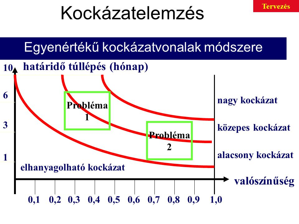 Kockázatelemzés Egyenértékű kockázatvonalak módszere valószínűség határidő túllépés (hónap) nagy kockázat közepes kockázat alacsony kockázat elhanyagolható kockázat 0,10,20,30,40,50,60,70,80,91,0 1 3 6 10 Probléma 1 Probléma 2 Tervezés