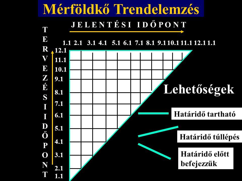 Mérföldkő Trendelemzés J E L E N T É S I I D Ő P O N T TERVEZÉSIIDŐPONTTERVEZÉSIIDŐPONT 1.12.13.14.15.16.17.18.19.110.111.112.1 1.1 2.1 3.1 4.1 5.1 6.1 7.1 8.1 9.1 10.1 11.1 12.1 1.1 Határidő előtt befejezzük Határidő túllépés Határidő tartható Lehetőségek
