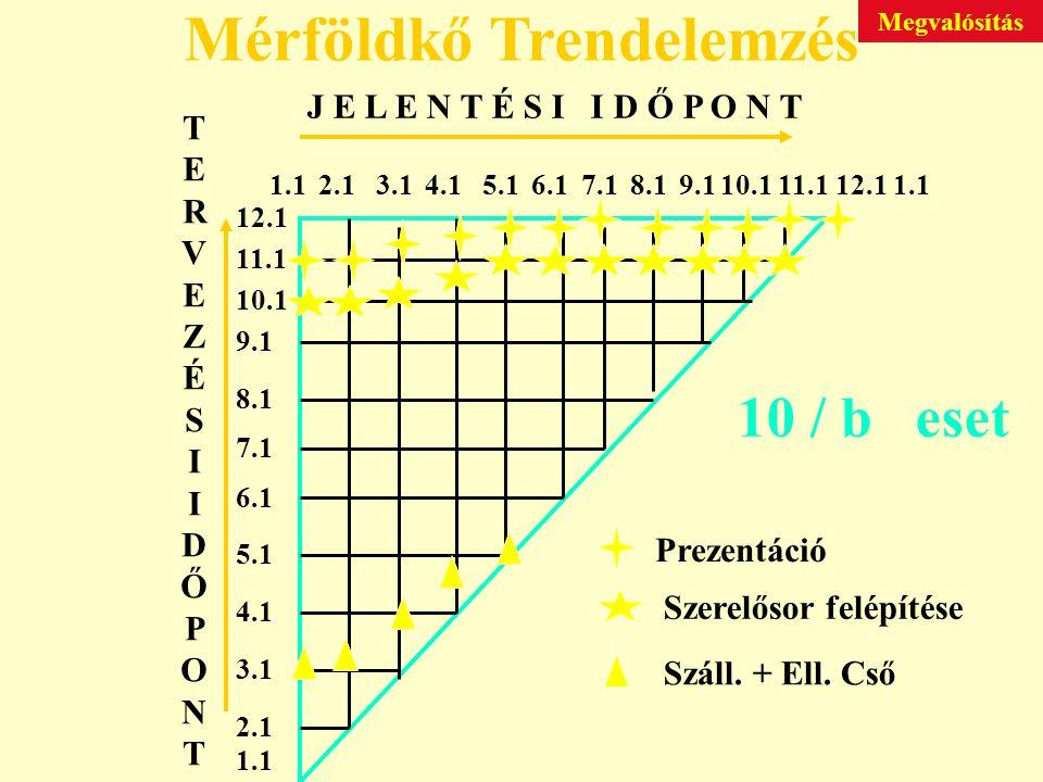 J E L E N T É S I I D Ő P O N T TERVEZÉSIIDŐPONTTERVEZÉSIIDŐPONT 1.12.13.14.15.16.17.18.19.110.111.112.1 1.1 2.1 3.1 4.1 5.1 6.1 7.1 8.1 9.1 10.1 11.1 12.1 1.1 Száll.