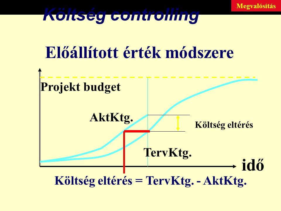 Költség controlling Előállított érték módszere Projekt budget Költség eltérés AktKtg.