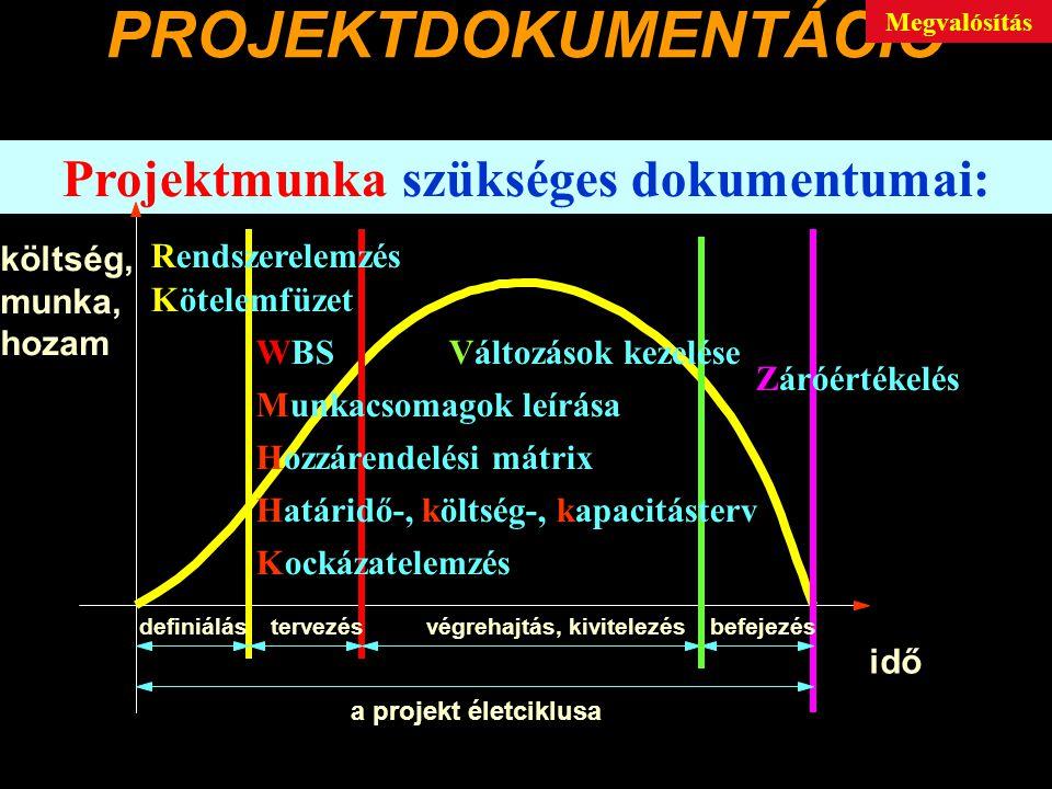 PROJEKTDOKUMENTÁCIÓ Projektmunka szükséges dokumentumai: idő költség, munka, hozam a projekt életciklusa definiálástervezésvégrehajtás, kivitelezésbefejezés Rendszerelemzés WBSVáltozások kezelése Záróértékelés Kötelemfüzet Hozzárendelési mátrix Munkacsomagok leírása Határidő-, költség-, kapacitásterv Kockázatelemzés Megvalósítás