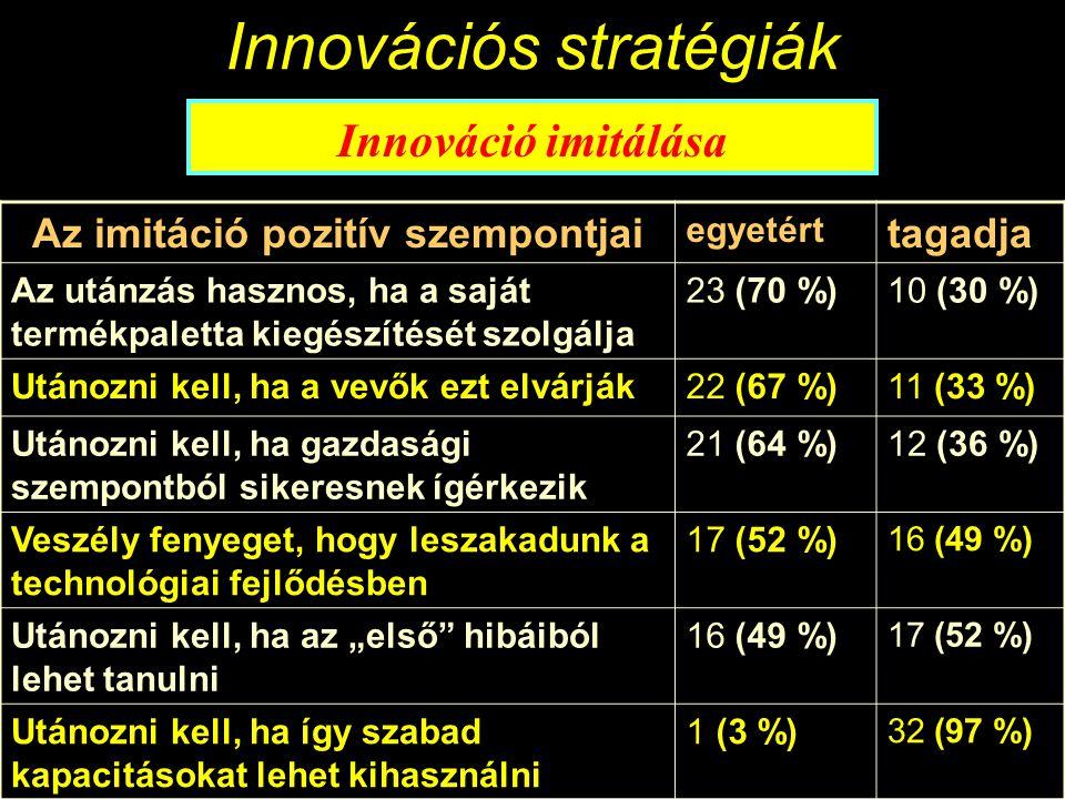 Innovációs stratégiák Innováció imitálása Imitáció = majdnem szitokszó Az innovációt mindig az imitáció követi Az imitáció legalább ugyanazt tudja, mint az innováció Az imitáció messzemenően ugyanazt az anyagot, folyamatot használja mint az innováció Az imitáció tudatos cselekvés is lehet Sikeres vállalatok kombinálják az innovációt és az imitációt