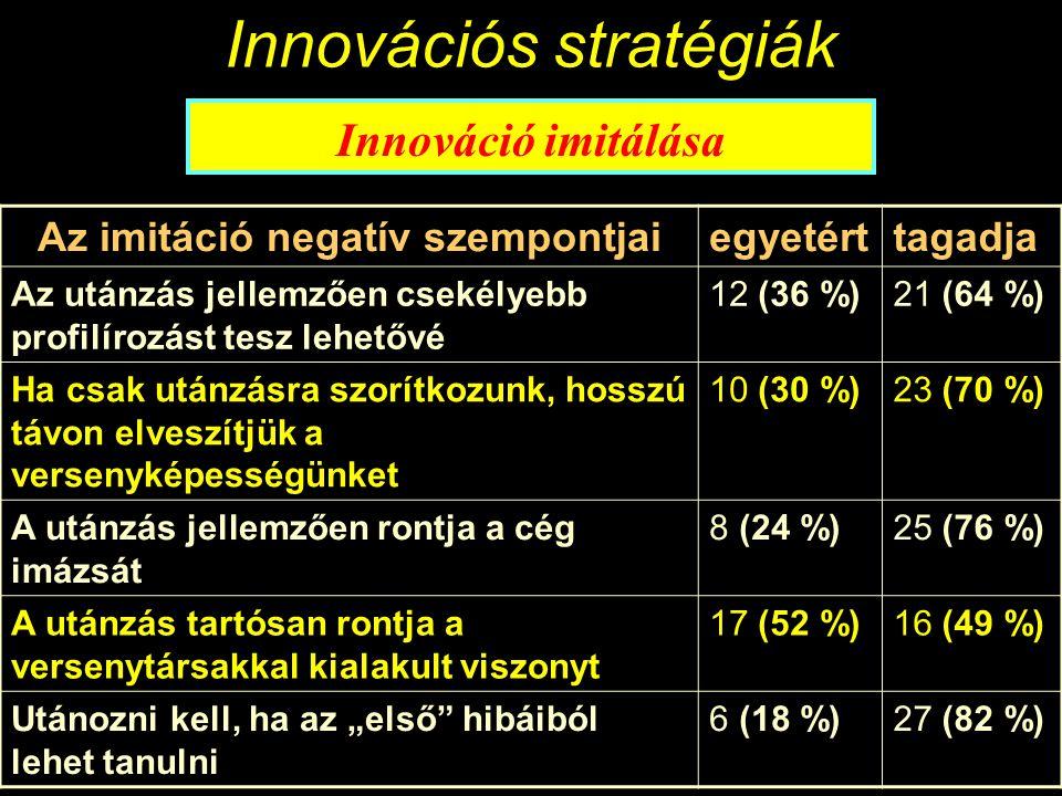 """Innovációs stratégiák Innováció imitálása Az imitáció pozitív szempontjai egyetért tagadja Az utánzás hasznos, ha a saját termékpaletta kiegészítését szolgálja 23 (70 %)10 (30 %) Utánozni kell, ha a vevők ezt elvárják22 (67 %)11 (33 %) Utánozni kell, ha gazdasági szempontból sikeresnek ígérkezik 21 (64 %)12 (36 %) Veszély fenyeget, hogy leszakadunk a technológiai fejlődésben 17 (52 %) 16 (49 %) Utánozni kell, ha az """"első hibáiból lehet tanulni 16 (49 %) 17 (52 %) Utánozni kell, ha így szabad kapacitásokat lehet kihasználni 1 (3 %) 32 (97 %)"""