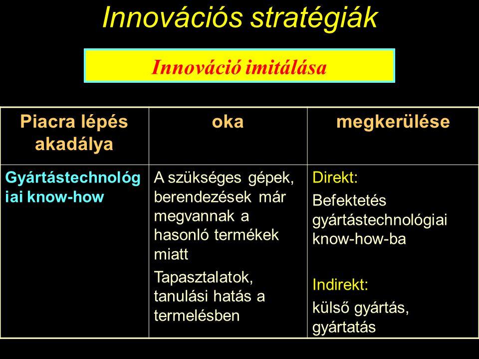Innovációs stratégiák Innováció imitálása Piacra lépés akadálya okamegkerülése Technológiai know-how A szükséges technológiai tudás a termék/technológia fejlesztéséhez/másolásá hoz Direkt: meglévő K+F potenciál befektetés K+F-be technológiai know-how vásárlása Indirekt: innovatív vállalat megvásárlása