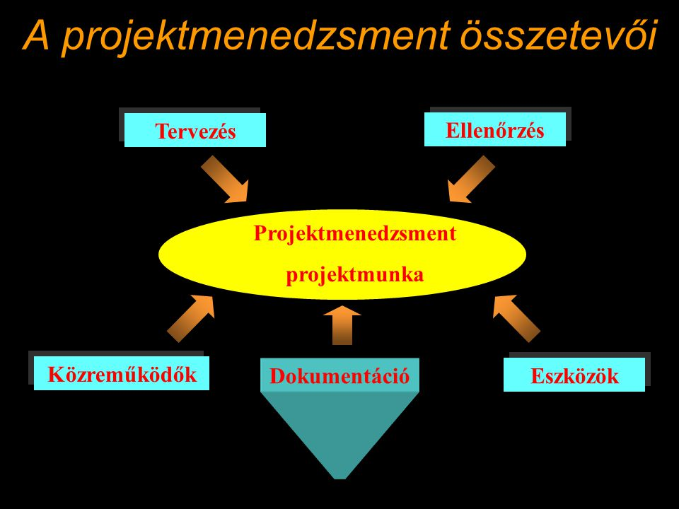 A projektmenedzsment összetevői Projektmenedzsment projektmunka Eszközök Közreműködők Dokumentáció Tervezés Ellenőrzés