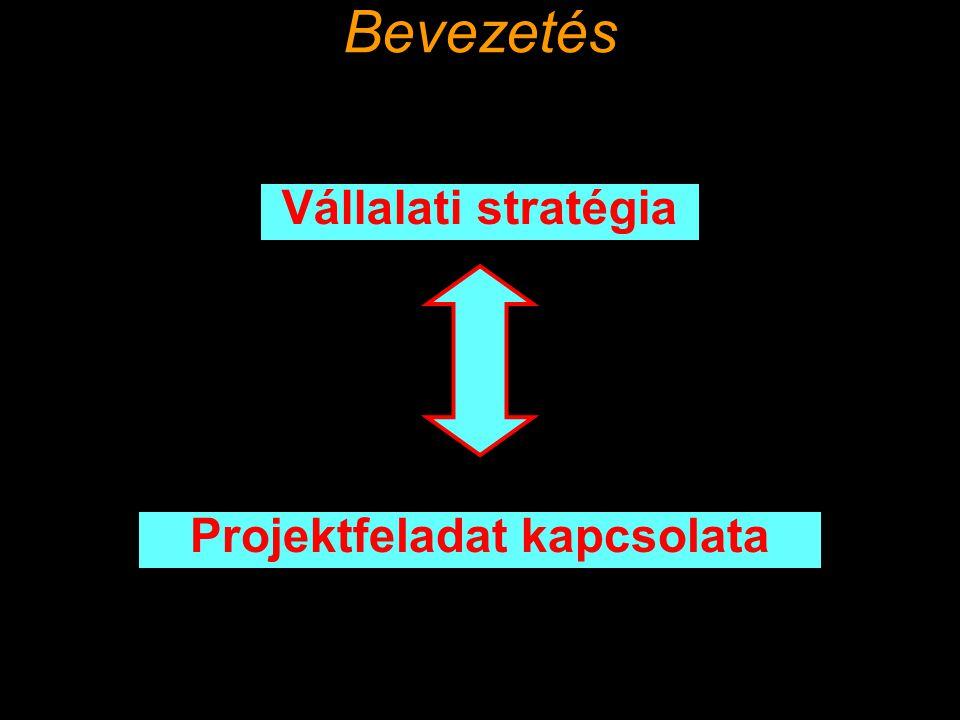 Bevezetés Projektfeladat kapcsolata Vállalati stratégia