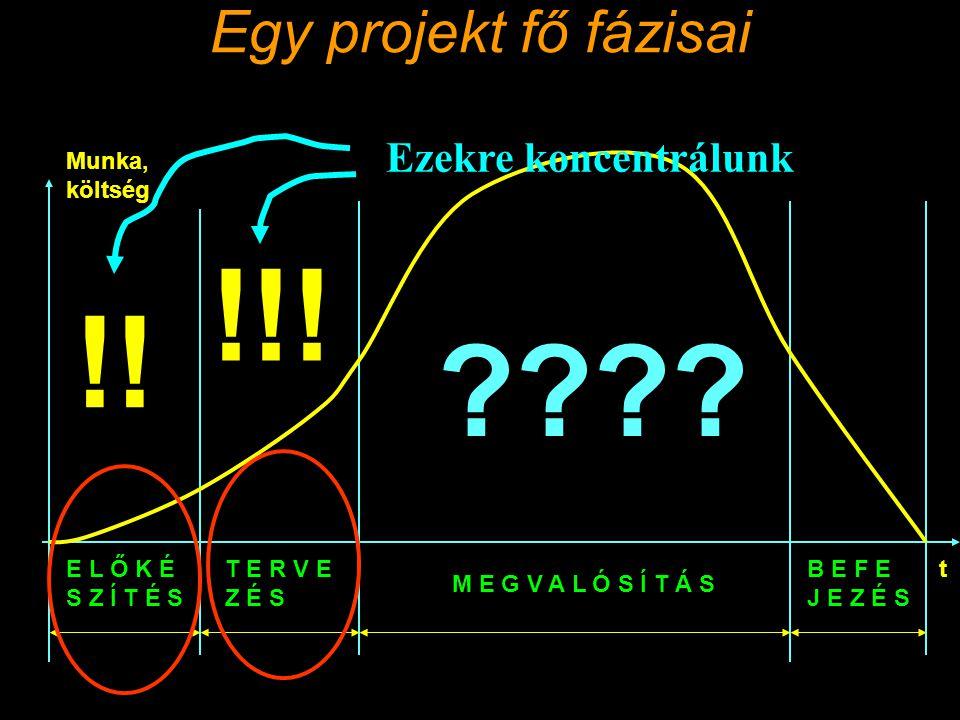Egy projekt fő fázisai M E G V A L Ó S Í T Á S E L Ő K É S Z Í T É S T E R V E Z É S B E F E J E Z É S t Munka, költség !.
