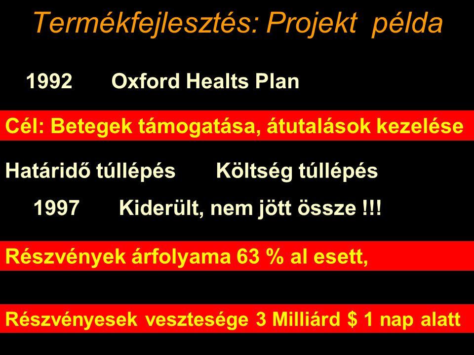 Termékfejlesztés: Projekt példa 1992Oxford Healts Plan Cél: Betegek támogatása, átutalások kezelése Határidő túllépésKöltség túllépés 1997Kiderült, nem jött össze !!.