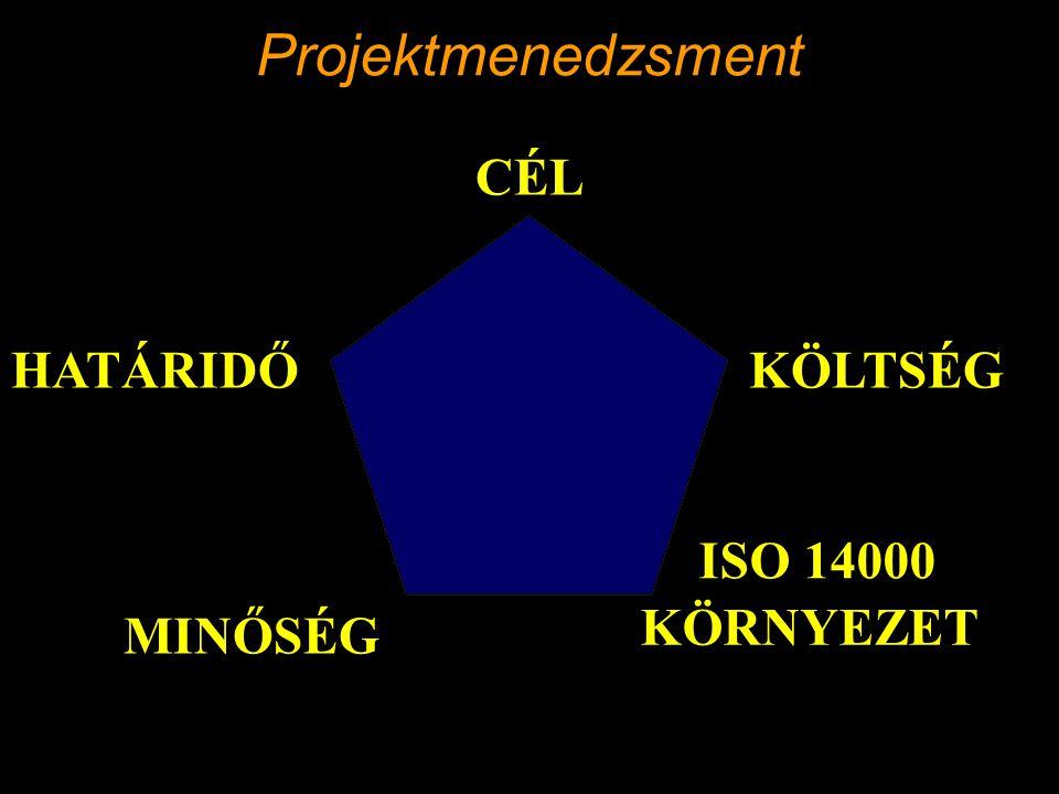 CÉL HATÁRIDŐKÖLTSÉG MINŐSÉG KÖRNYEZET ISO 14000 Projektmenedzsment