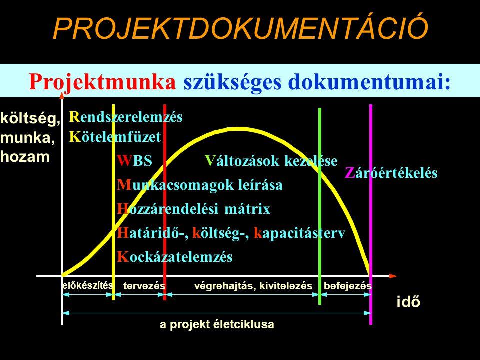 Projektmunka szükséges dokumentumai: idő költség, munka, hozam a projekt életciklusa előkészítés tervezésvégrehajtás, kivitelezésbefejezés Rendszerelemzés WBSVáltozások kezelése Záróértékelés Kötelemfüzet Hozzárendelési mátrix Munkacsomagok leírása Határidő-, költség-, kapacitásterv Kockázatelemzés PROJEKTDOKUMENTÁCIÓ