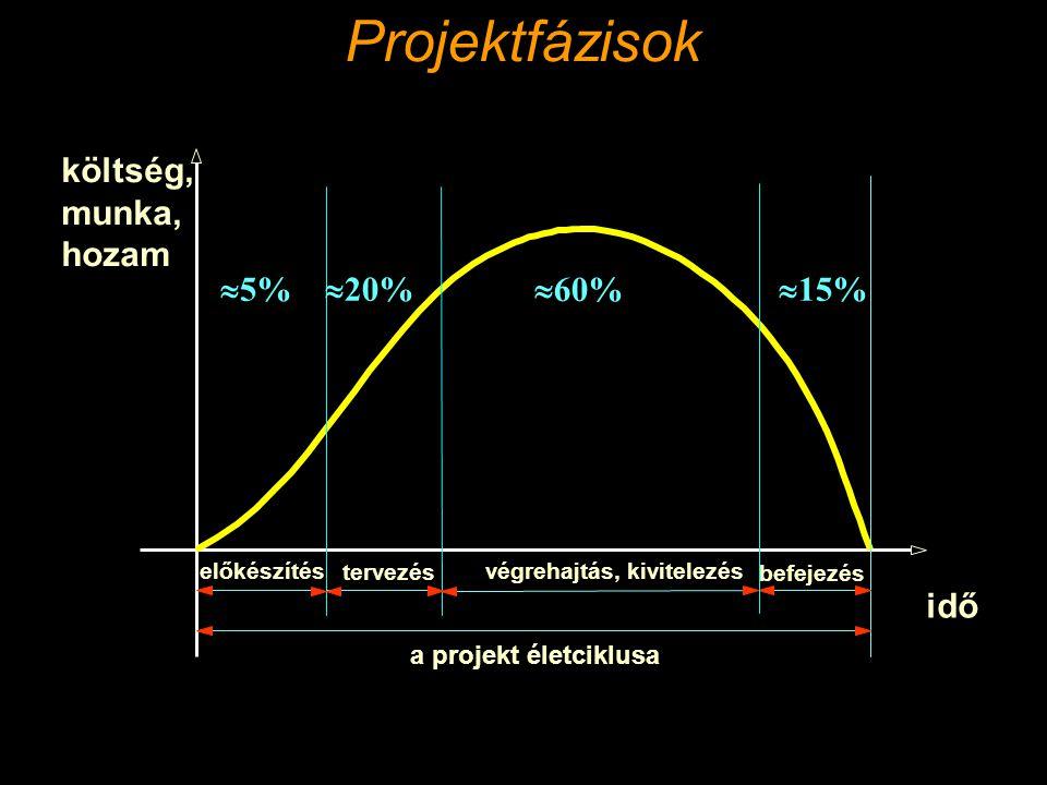 idő költség, munka, hozam a projekt életciklusa előkészítés tervezés végrehajtás, kivitelezés befejezés  5%  20%  60%  15% Projektfázisok