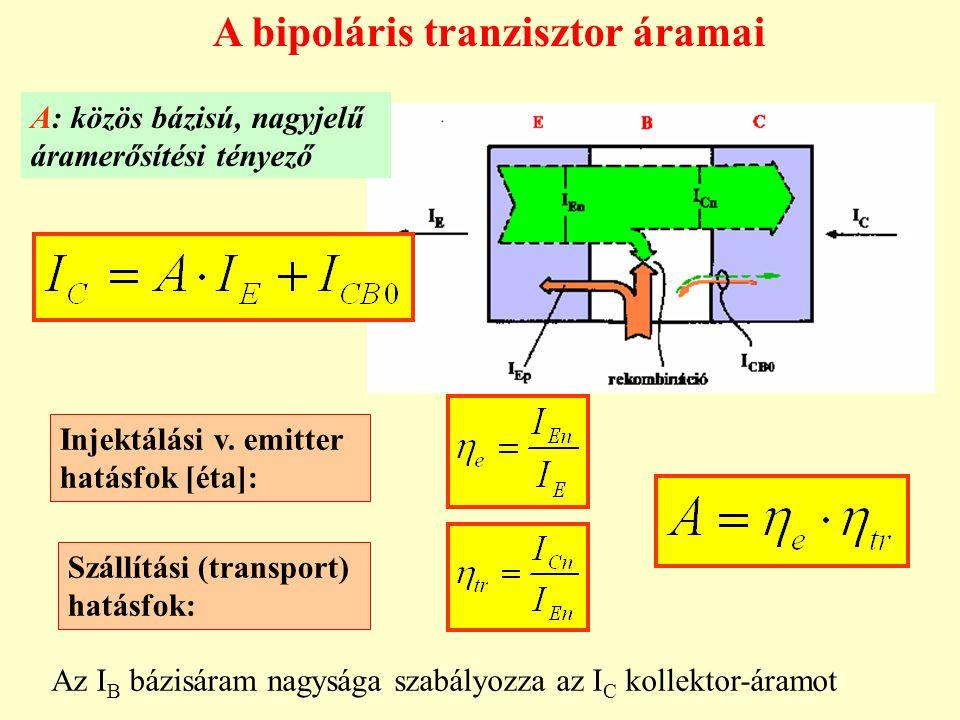 A bipoláris tranzisztor áramai Injektálási v. emitter hatásfok [éta]: Szállítási (transport) hatásfok: A: közös bázisú, nagyjelű áramerősítési tényező