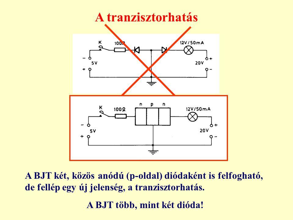 A tranzisztorhatás A BJT két, közös anódú (p-oldal) diódaként is felfogható, de fellép egy új jelenség, a tranzisztorhatás. A BJT több, mint két dióda