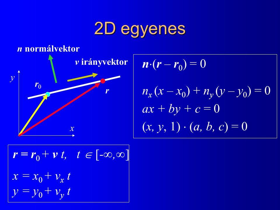 2D egyenes n  (r – r 0 ) = 0 n x (x – x 0 ) + n y (y – y 0 ) = 0 ax + by + c = 0 (x, y, 1)  (a, b, c) = 0 y r0r0 r v irányvektor n normálvektor r =