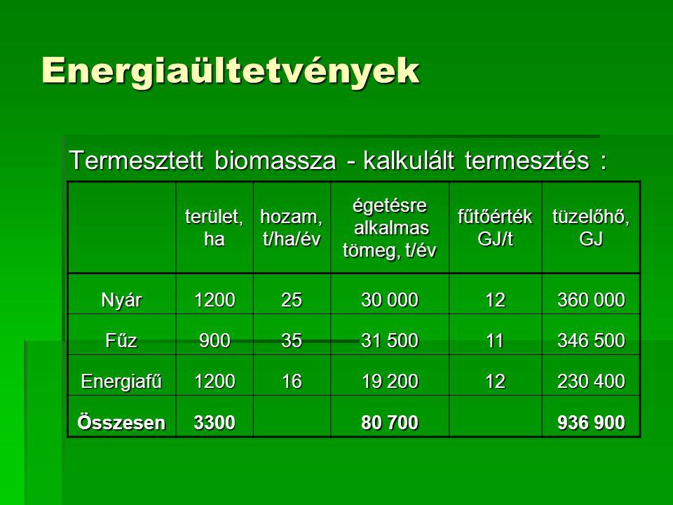 Fűz (Salix sp.)  a magas vízkapacitásos állapotokat jól tűri, sőt kedveli  kedvezőtlen talajokat jól tűri (rekultiváció)  talajjavító és mézelőnövény