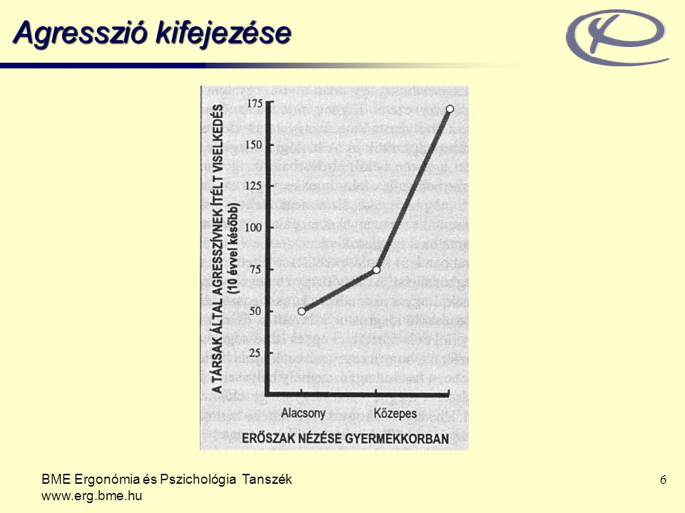 BME Ergonómia és Pszichológia Tanszék www.erg.bme.hu 17 Behaviorista nézőpont Viselkedés tanulmányozása (Watson) Inger-válasz pszichológia: kiváltó inger => viselkedés => viselkedést fenntartó jutalmazás és büntetés Kondicionált félelem Elhízás és agresszió Nem foglalkoznak olyan mentális folyamatokkal, amelyek az inger és válasz közé ékelődnek.