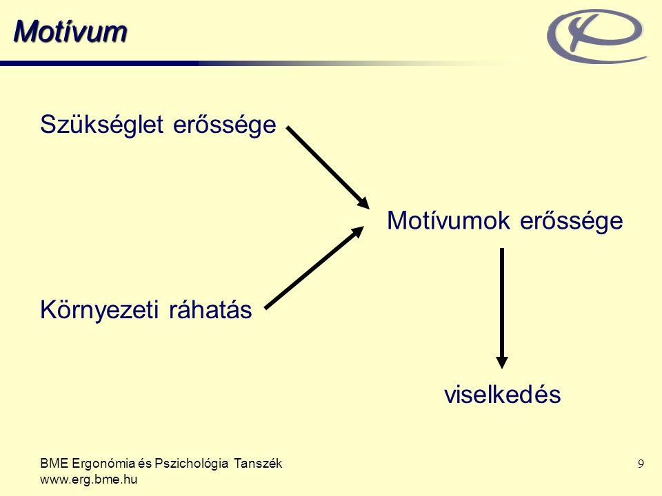 BME Ergonómia és Pszichológia Tanszék www.erg.bme.hu 20 Az ösztönzésre ható főbb motivációs elméletek Elvárás-elméleti modell A motiváció ereje: a jövővel kapcsolatos várakozások és a következmény értéke határozza meg.