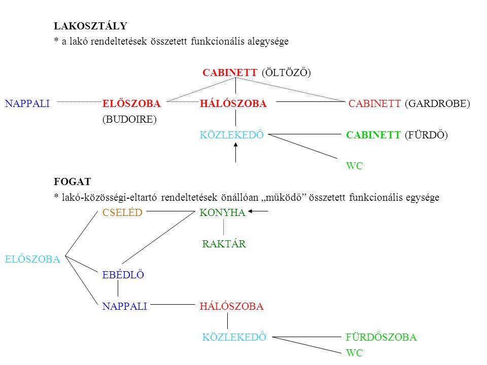 LAKOSZTÁLY * a lakó rendeltetések összetett funkcionális alegysége CABINETT (ÖLTÖZŐ) NAPPALIELŐSZOBAHÁLÓSZOBA CABINETT (GARDROBE) (BUDOIRE) KÖZLEKEDŐC
