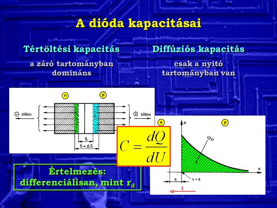 A dióda kapacitásai Tértöltési kapacitás a záró tartományban domináns Tértöltési kapacitás a záró tartományban domináns Diffúziós kapacitás csak a nyi