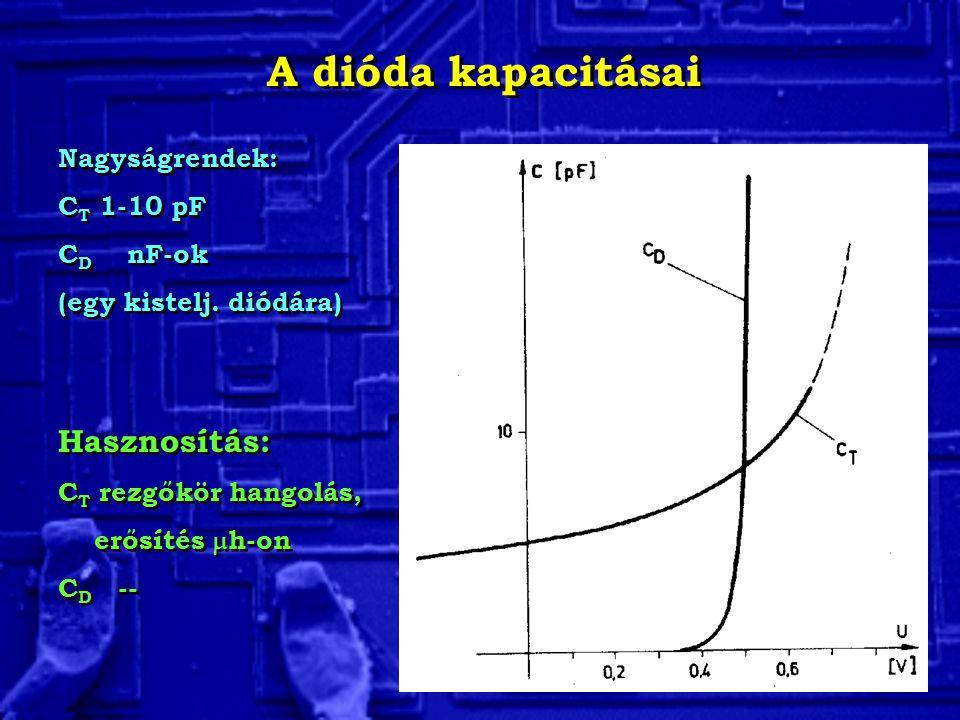 A dióda kapacitásai Nagyságrendek: C T 1-10 pF C D nF-ok (egy kistelj. diódára) Nagyságrendek: C T 1-10 pF C D nF-ok (egy kistelj. diódára) Hasznosítá