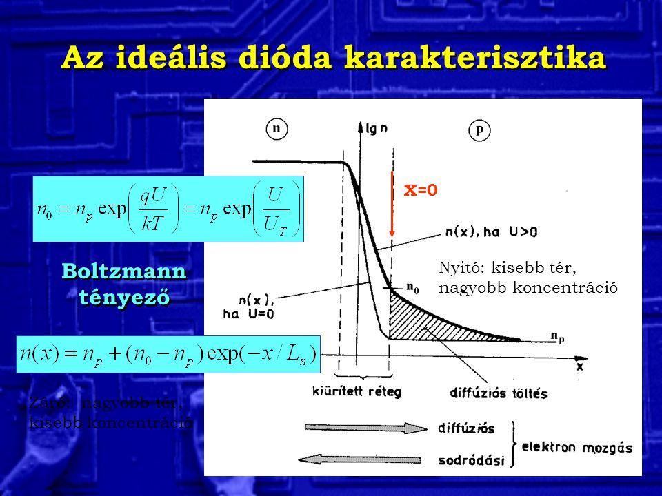 Az ideális dióda karakterisztika X=0 Boltzmann tényező Nyitó: kisebb tér, nagyobb koncentráció Záró: nagyobb tér, kisebb koncentráció