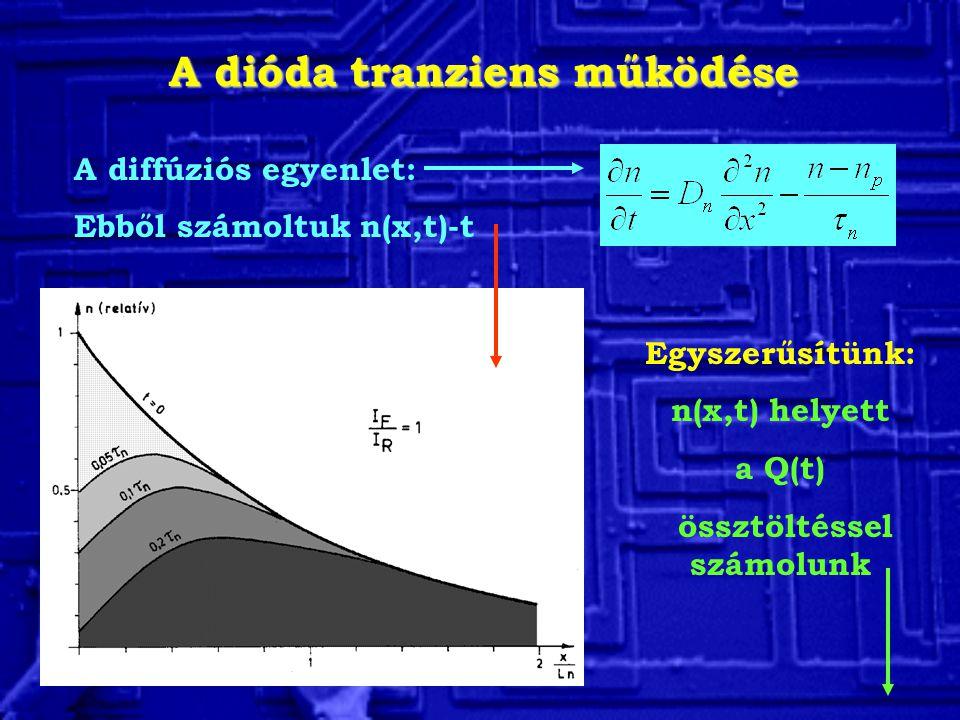 A dióda tranziens működése A diffúziós egyenlet: Ebből számoltuk n(x,t)-t Egyszerűsítünk: n(x,t) helyett a Q(t) össztöltéssel számolunk