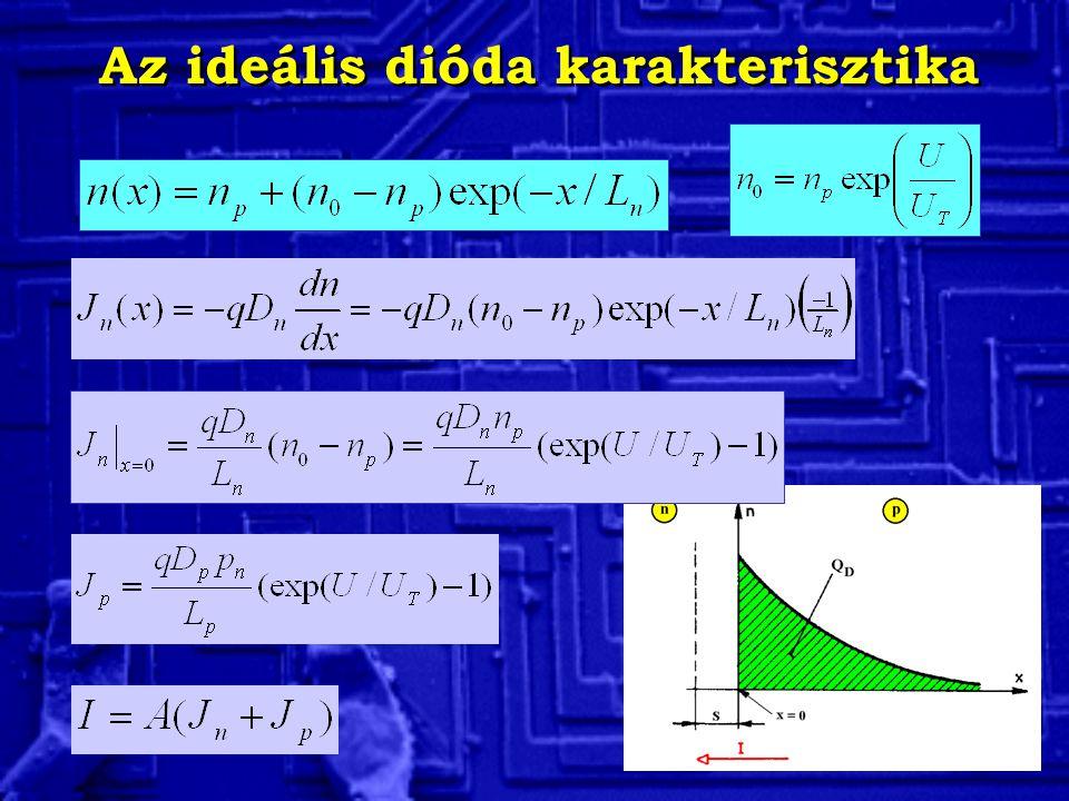 A dióda kapcsoló működése Diódás vágó áramkör De itt a diódát ideálisnak tekintettük.
