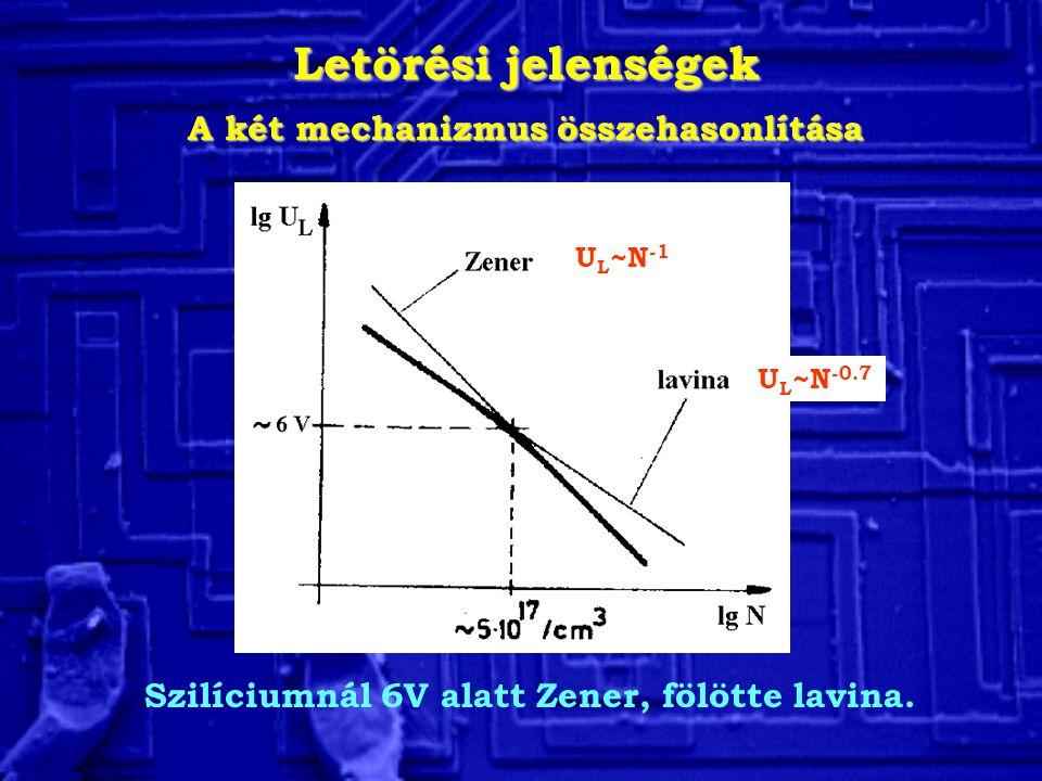 Letörési jelenségek A két mechanizmus összehasonlítása Szilíciumnál 6V alatt Zener, fölötte lavina. U L ~N -1 U L ~N -0.7