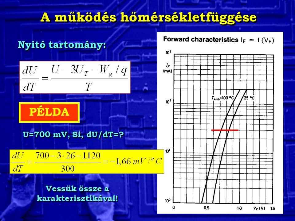 A működés hőmérsékletfüggése Nyitó tartomány: PÉLDA U=700 mV, Si, dU/dT=? Vessük össze a karakterisztikával!