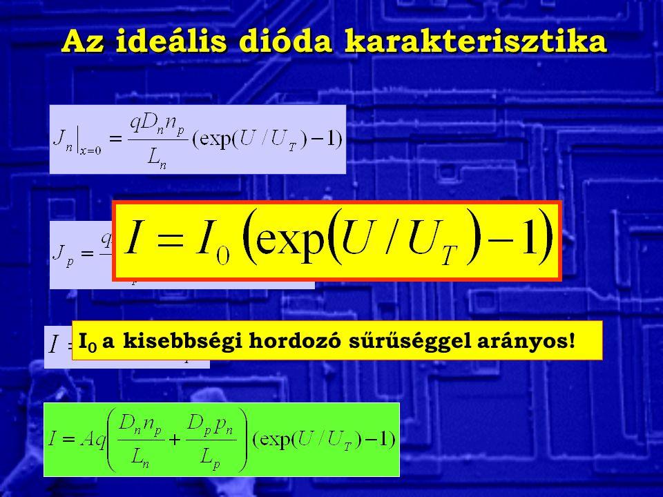 Az ideális dióda karakterisztika PÉLDA Egy Si dióda telítési árama I 0 =10 -13 A.