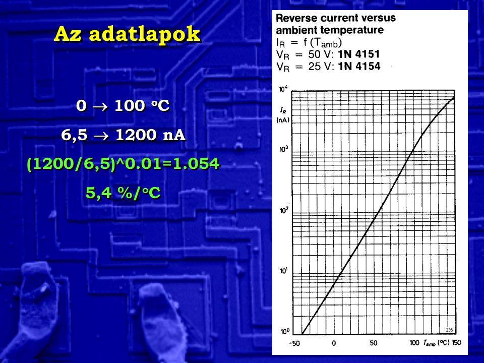 0  100 o C 6,5  1200 nA (1200/6,5)^0.01=1.054 5,4 %/ o C 0  100 o C 6,5  1200 nA (1200/6,5)^0.01=1.054 5,4 %/ o C