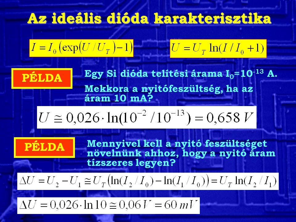 Az ideális dióda karakterisztika PÉLDA Egy Si dióda telítési árama I 0 =10 -13 A. Mekkora a nyitófeszültség, ha az áram 10 mA? PÉLDA Mennyivel kell a