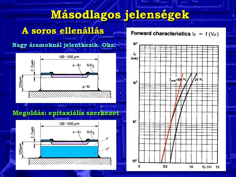 Másodlagos jelenségek: a soros ellenbállás PÉLDA Számítsuk ki a dióda soros ellenállását a 100 o C karakterisztika alapján!